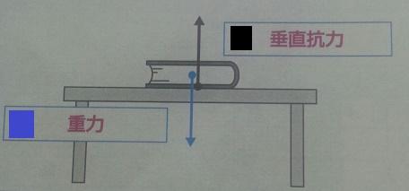 抗力 方 垂直 求め らくらく 機械設計